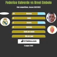 Federico Valverde vs Breel Embolo h2h player stats