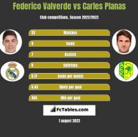 Federico Valverde vs Carles Planas h2h player stats