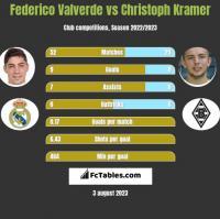 Federico Valverde vs Christoph Kramer h2h player stats