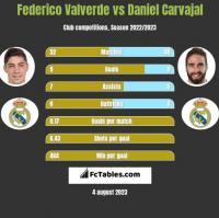 Federico Valverde vs Daniel Carvajal h2h player stats
