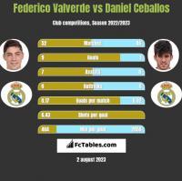 Federico Valverde vs Daniel Ceballos h2h player stats