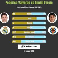 Federico Valverde vs Daniel Parejo h2h player stats