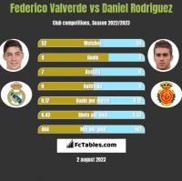 Federico Valverde vs Daniel Rodriguez h2h player stats