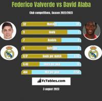 Federico Valverde vs David Alaba h2h player stats