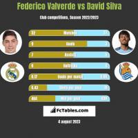 Federico Valverde vs David Silva h2h player stats