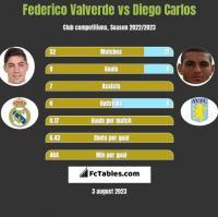 Federico Valverde vs Diego Carlos h2h player stats