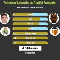 Federico Valverde vs Dimitri Foulquier h2h player stats