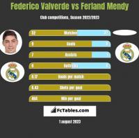 Federico Valverde vs Ferland Mendy h2h player stats