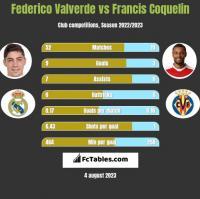 Federico Valverde vs Francis Coquelin h2h player stats