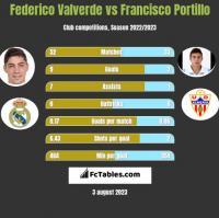 Federico Valverde vs Francisco Portillo h2h player stats