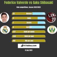 Federico Valverde vs Gaku Shibasaki h2h player stats