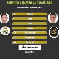 Federico Valverde vs Gareth Bale h2h player stats