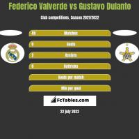 Federico Valverde vs Gustavo Dulanto h2h player stats