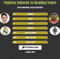 Federico Valverde vs Ibrahima Traore h2h player stats