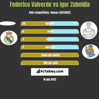 Federico Valverde vs Igor Zubeldia h2h player stats