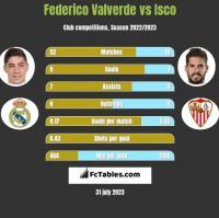 Federico Valverde vs Isco h2h player stats