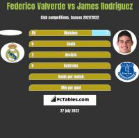 Federico Valverde vs James Rodriguez h2h player stats