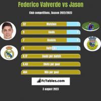 Federico Valverde vs Jason h2h player stats