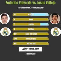Federico Valverde vs Jesus Vallejo h2h player stats