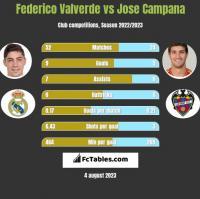Federico Valverde vs Jose Campana h2h player stats