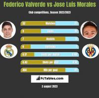 Federico Valverde vs Jose Luis Morales h2h player stats