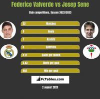 Federico Valverde vs Josep Sene h2h player stats