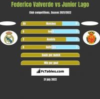 Federico Valverde vs Junior Lago h2h player stats