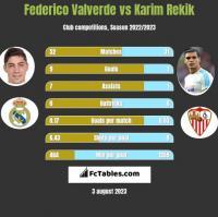 Federico Valverde vs Karim Rekik h2h player stats
