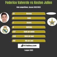 Federico Valverde vs Keston Julien h2h player stats