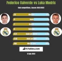 Federico Valverde vs Luka Modric h2h player stats