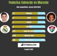 Federico Valverde vs Marcelo h2h player stats
