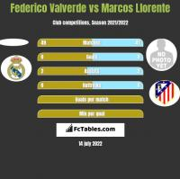 Federico Valverde vs Marcos Llorente h2h player stats