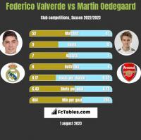 Federico Valverde vs Martin Oedegaard h2h player stats