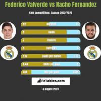 Federico Valverde vs Nacho Fernandez h2h player stats