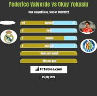 Federico Valverde vs Okay Yokuslu h2h player stats
