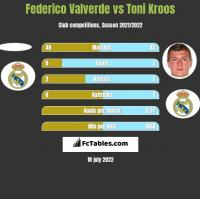 Federico Valverde vs Toni Kroos h2h player stats
