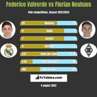 Federico Valverde vs Florian Neuhaus h2h player stats