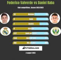 Federico Valverde vs Daniel Raba h2h player stats