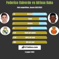 Federico Valverde vs Idrissu Baba h2h player stats