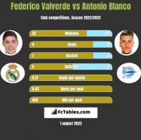 Federico Valverde vs Antonio Blanco h2h player stats