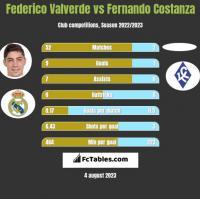 Federico Valverde vs Fernando Costanza h2h player stats