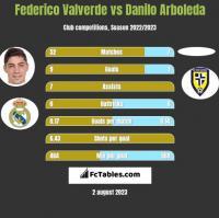 Federico Valverde vs Danilo Arboleda h2h player stats