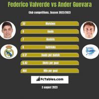 Federico Valverde vs Ander Guevara h2h player stats