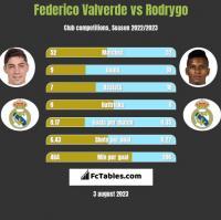 Federico Valverde vs Rodrygo h2h player stats