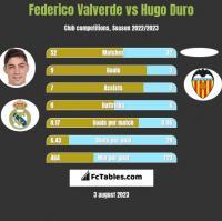 Federico Valverde vs Hugo Duro h2h player stats