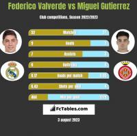 Federico Valverde vs Miguel Gutierrez h2h player stats