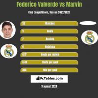 Federico Valverde vs Marvin h2h player stats