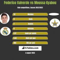 Federico Valverde vs Moussa Kyabou h2h player stats