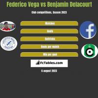 Federico Vega vs Benjamin Delacourt h2h player stats