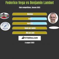 Federico Vega vs Benjamin Lambot h2h player stats